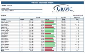 Student Statistics Report