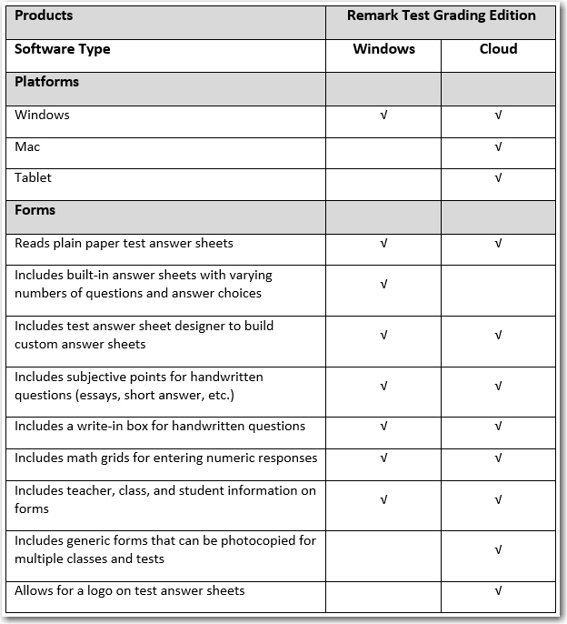 Remark Test Grading Edition Comparison Table: Platforms and forms