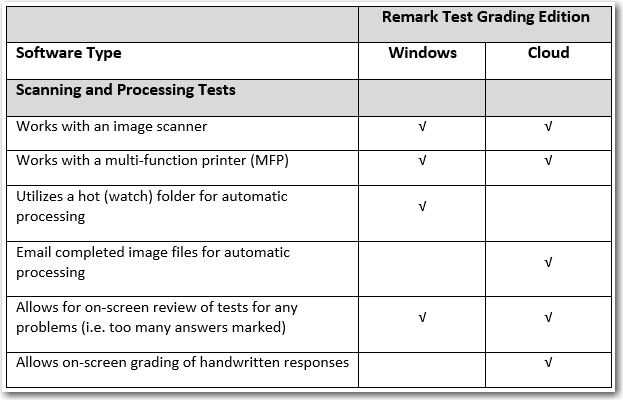 Remark Test Grading Edition comparison table: Scanning and processing tests