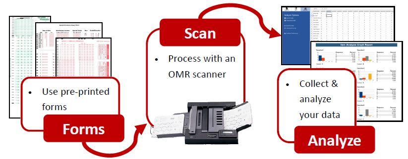OMR Software Comparison · Remark Software