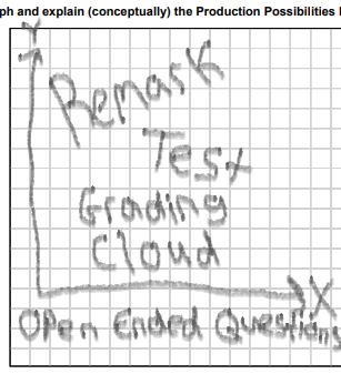 open-ended questions with Remark Test Grading Cloud